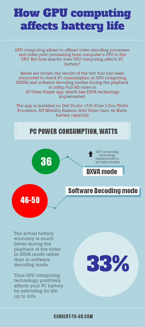 How GPU computing affects PC battery life Infographic